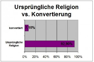 Religions-Statistik Indien