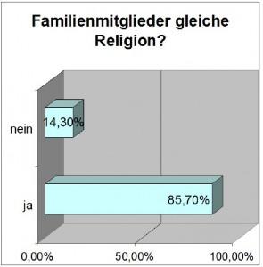 religiöse Statistik von Indien